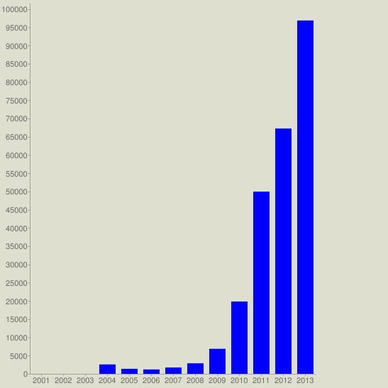 chart?cht=bvg&chs=547x547&chco=0000FF&chf=bg,s,DEDFCE&chxt=x,y&chxl=0:|2001|2002|2003|2004|2005|2006|2007|2008|2009|2010|2011|2012|2013&chds=a&chd=t:2,0,0,2574,1370,1194,1731,2880,6855,19818,49941,67241,96853