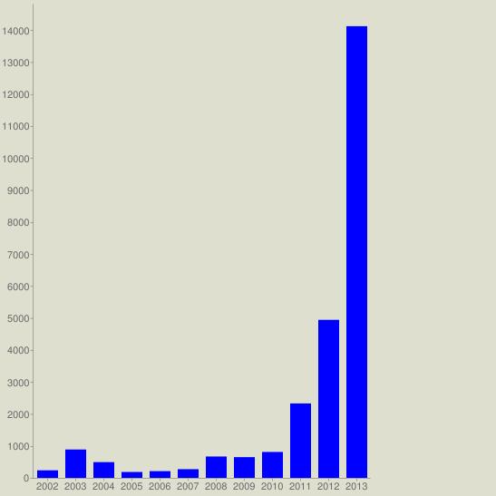chart?cht=bvg&chs=547x547&chco=0000FF&chf=bg,s,DEDFCE&chxt=x,y&chxl=0: 2002 2003 2004 2005 2006 2007 2008 2009 2010 2011 2012 2013&chds=a&chd=t:236,887,492,184,210,271,668,648,810,2327,4940,14120