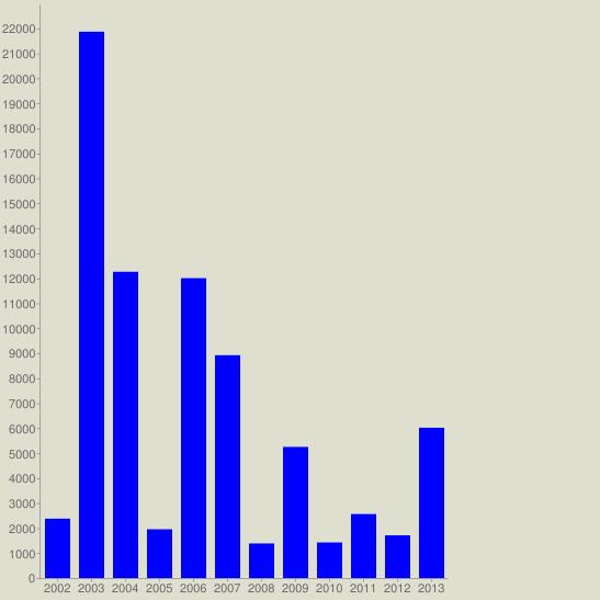 chart?cht=bvg&chs=547x547&chco=0000FF&chf=bg,s,DEDFCE&chxt=x,y&chxl=0:|2002|2003|2004|2005|2006|2007|2008|2009|2010|2011|2012|2013&chds=a&chd=t:2377,21866,12258,1952,12003,8920,1385,5249,1425,2562,1711,6017