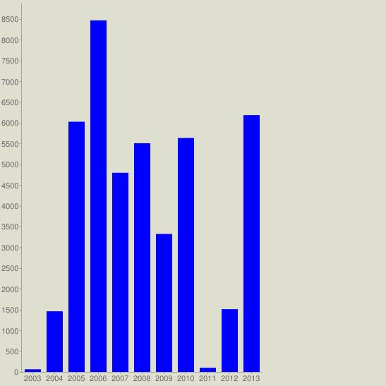 chart?cht=bvg&chs=547x547&chco=0000FF&chf=bg,s,DEDFCE&chxt=x,y&chxl=0:|2003|2004|2005|2006|2007|2008|2009|2010|2011|2012|2013&chds=a&chd=t:63,1459,6024,8464,4795,5506,3321,5632,99,1510,6183