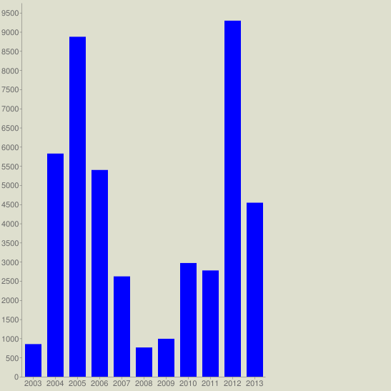 chart?cht=bvg&chs=547x547&chco=0000FF&chf=bg,s,DEDFCE&chxt=x,y&chxl=0:|2003|2004|2005|2006|2007|2008|2009|2010|2011|2012|2013&chds=a&chd=t:851,5823,8871,5395,2618,763,990,2967,2773,9291,4541