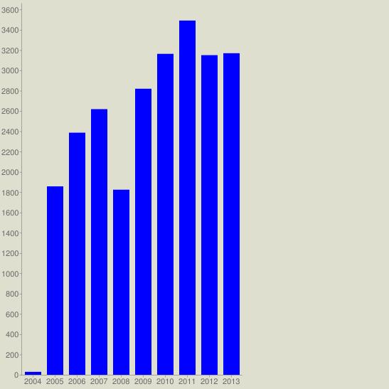 chart?cht=bvg&chs=547x547&chco=0000FF&chf=bg,s,DEDFCE&chxt=x,y&chxl=0:|2004|2005|2006|2007|2008|2009|2010|2011|2012|2013&chds=a&chd=t:29,1857,2386,2618,1824,2819,3163,3491,3150,3169