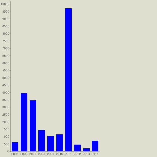chart?cht=bvg&chs=547x547&chco=0000FF&chf=bg,s,DEDFCE&chxt=x,y&chxl=0:|2005|2006|2007|2008|2009|2010|2011|2012|2013|2014&chds=a&chd=t:604,3948,3447,1445,1035,1148,9705,452,194,721
