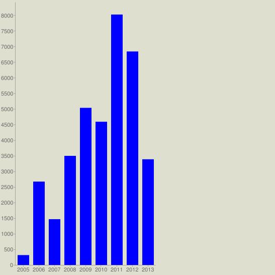 chart?cht=bvg&chs=547x547&chco=0000FF&chf=bg,s,DEDFCE&chxt=x,y&chxl=0:|2005|2006|2007|2008|2009|2010|2011|2012|2013&chds=a&chd=t:316,2670,1466,3495,5033,4588,8022,6839,3385