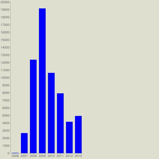 chart?cht=bvg&chs=547x547&chco=0000FF&chf=bg,s,DEDFCE&chxt=x,y&chxl=0:|2006|2007|2008|2009|2010|2011|2012|2013&chds=a&chd=t:46,2662,12369,19154,10628,7920,4158,4928