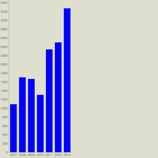 chart?cht=bvg&chs=547x547&chco=0000FF&chf=bg,s,DEDFCE&chxt=x,y&chxl=0:|2007|2008|2009|2010|2011|2012|2013&chds=a&chd=t:1090,1700,1664,1303,2335,2494,3267