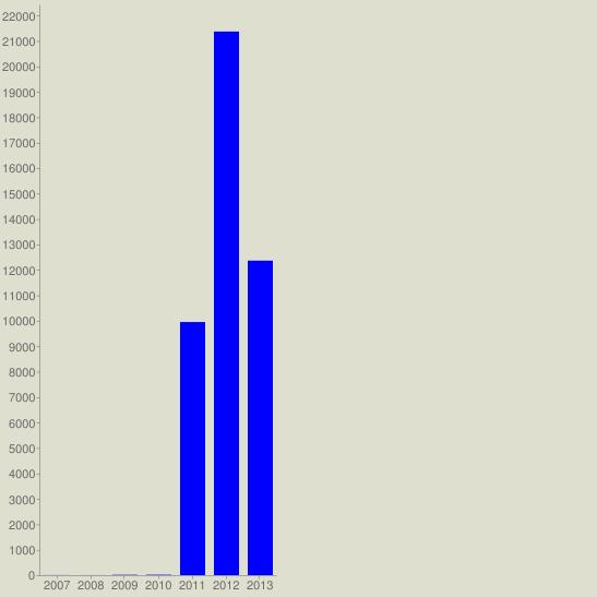 chart?cht=bvg&chs=547x547&chco=0000FF&chf=bg,s,DEDFCE&chxt=x,y&chxl=0:|2007|2008|2009|2010|2011|2012|2013&chds=a&chd=t:3,1,14,17,9949,21366,12363