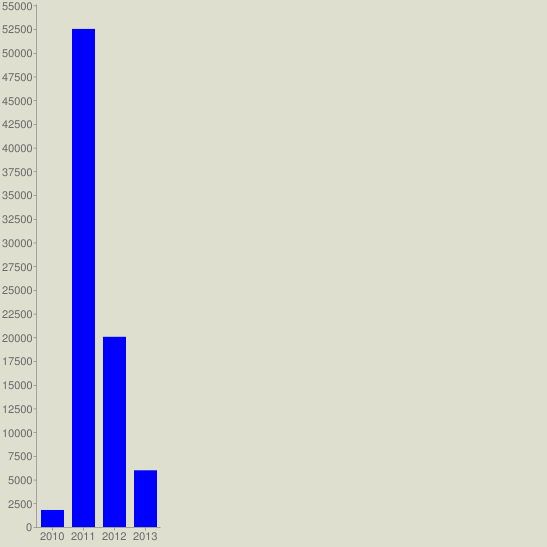 chart?cht=bvg&chs=547x547&chco=0000FF&chf=bg,s,DEDFCE&chxt=x,y&chxl=0:|2010|2011|2012|2013&chds=a&chd=t:1795,52515,20052,5979