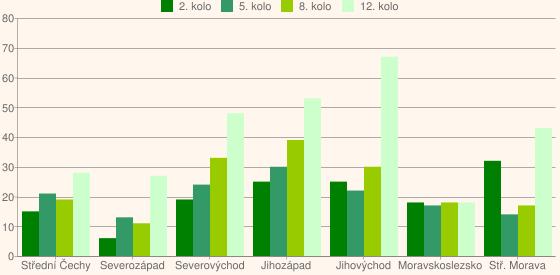 Graf č. 1. Porovnání jednotlivých kol žádostí podle registrovaných projektů a krajů