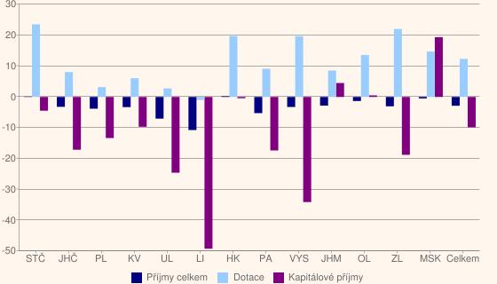 Graf 1: Meziroční změna příjmů obcí vroce 2009 (v%)