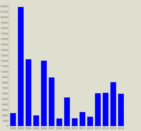 chart?cht=bvg&chs=567x527&chco=0000FF&chf=bg,s,DEDFCE&chxt=x,y&chxl=0: 2002 2003 2004 2005 2006 2007 2008 2009 2010 2011 2012 2013 2014 2015 2016&chds=a&chd=t:2377,21866,12258,1952,12003,8920,1385,5249,1425,2562,1711,6017,6099,8054,5928