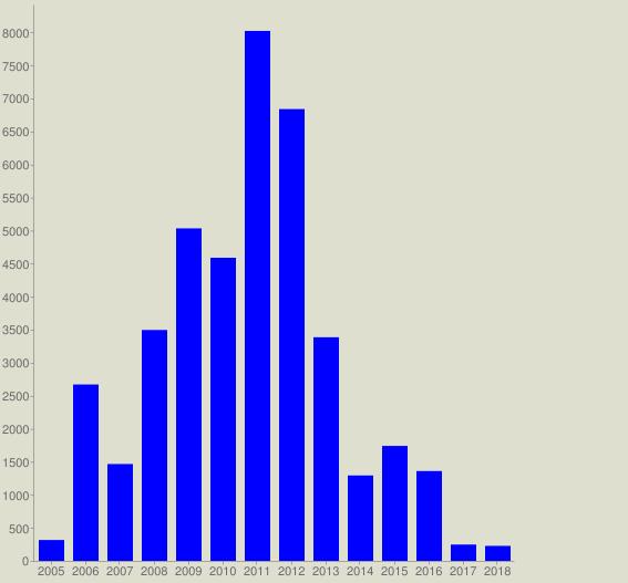 chart?cht=bvg&chs=567x527&chco=0000FF&chf=bg,s,DEDFCE&chxt=x,y&chxl=0: 2005 2006 2007 2008 2009 2010 2011 2012 2013 2014 2015 2016 2017 2018&chds=a&chd=t:316,2670,1466,3495,5033,4588,8022,6839,3385,1293,1740,1360,247,227
