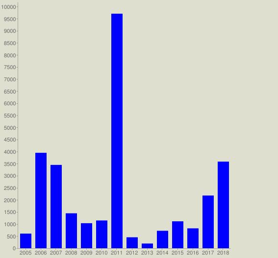 chart?cht=bvg&chs=567x527&chco=0000FF&chf=bg,s,DEDFCE&chxt=x,y&chxl=0: 2005 2006 2007 2008 2009 2010 2011 2012 2013 2014 2015 2016 2017 2018&chds=a&chd=t:604,3948,3447,1445,1035,1148,9705,452,194,721,1113,822,2180,3583