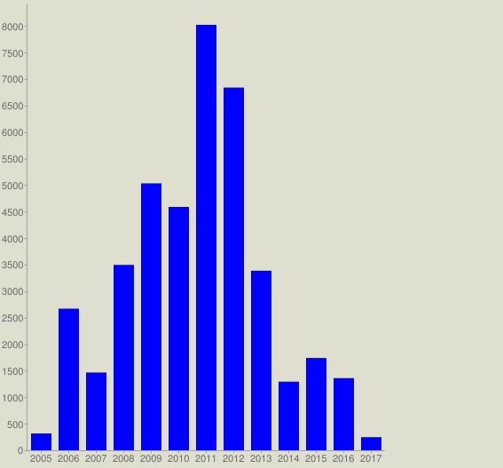 chart?cht=bvg&chs=567x527&chco=0000FF&chf=bg,s,DEDFCE&chxt=x,y&chxl=0: 2005 2006 2007 2008 2009 2010 2011 2012 2013 2014 2015 2016 2017&chds=a&chd=t:316,2670,1466,3495,5033,4588,8022,6839,3385,1293,1740,1360,247