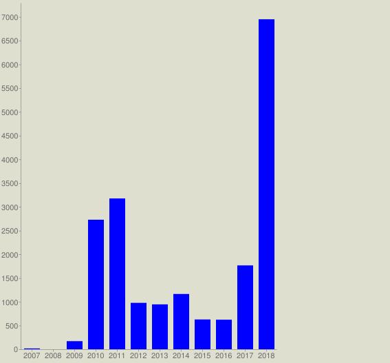 chart?cht=bvg&chs=567x527&chco=0000FF&chf=bg,s,DEDFCE&chxt=x,y&chxl=0:|2007|2008|2009|2010|2011|2012|2013|2014|2015|2016|2017|2018&chds=a&chd=t:17,0,170,2728,3176,977,945,1164,627,622,1766,6951