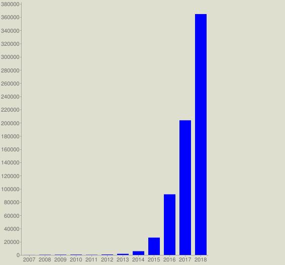 chart?cht=bvg&chs=567x527&chco=0000FF&chf=bg,s,DEDFCE&chxt=x,y&chxl=0: 2007 2008 2009 2010 2011 2012 2013 2014 2015 2016 2017 2018&chds=a&chd=t:92,335,443,560,300,689,1694,5662,26249,91764,203750,364548