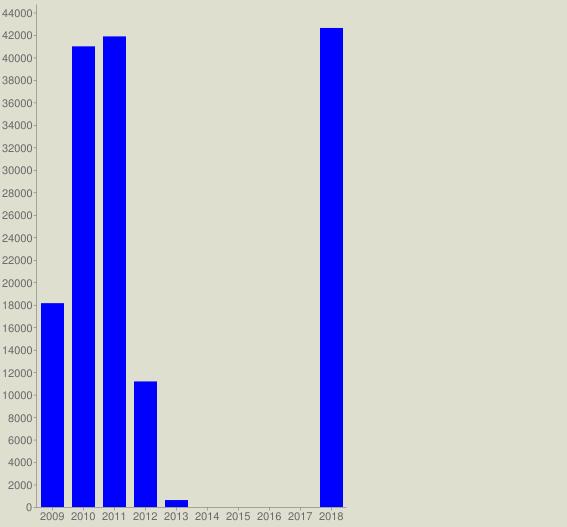 chart?cht=bvg&chs=567x527&chco=0000FF&chf=bg,s,DEDFCE&chxt=x,y&chxl=0:|2009|2010|2011|2012|2013|2014|2015|2016|2017|2018&chds=a&chd=t:18137,40986,41871,11173,619,0,0,0,0,42622