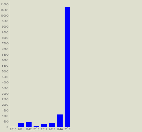 chart?cht=bvg&chs=567x527&chco=0000FF&chf=bg,s,DEDFCE&chxt=x,y&chxl=0:|2010|2011|2012|2013|2014|2015|2016|2017&chds=a&chd=t:11,355,425,84,260,345,1121,10753