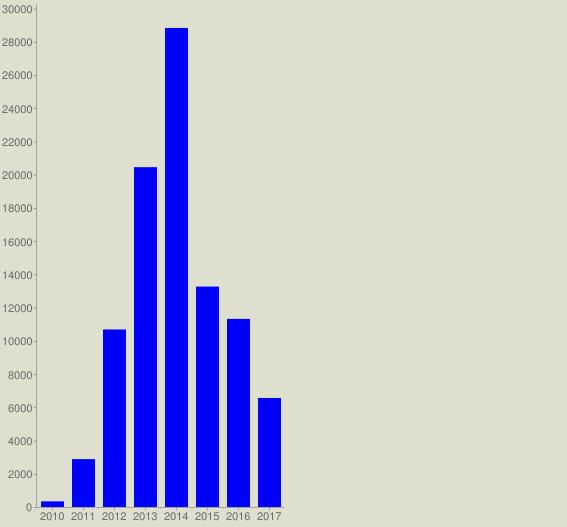 chart?cht=bvg&chs=567x527&chco=0000FF&chf=bg,s,DEDFCE&chxt=x,y&chxl=0:|2010|2011|2012|2013|2014|2015|2016|2017&chds=a&chd=t:340,2881,10683,20452,28829,13264,11320,6561