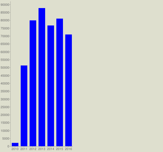 chart?cht=bvg&chs=567x527&chco=0000FF&chf=bg,s,DEDFCE&chxt=x,y&chxl=0:|2010|2011|2012|2013|2014|2015|2016&chds=a&chd=t:2131,51241,79868,87684,76634,80989,70921