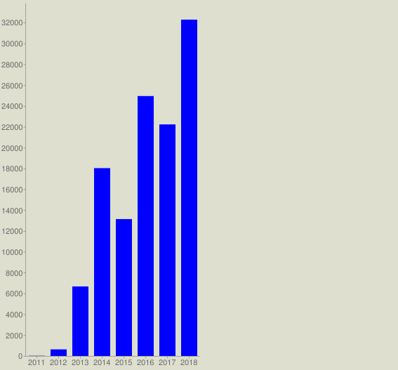 chart?cht=bvg&chs=567x527&chco=0000FF&chf=bg,s,DEDFCE&chxt=x,y&chxl=0: 2011 2012 2013 2014 2015 2016 2017 2018&chds=a&chd=t:20,632,6672,18023,13132,24941,22219,32273