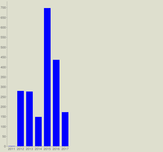 chart?cht=bvg&chs=567x527&chco=0000FF&chf=bg,s,DEDFCE&chxt=x,y&chxl=0: 2011 2012 2013 2014 2015 2016 2017&chds=a&chd=t:1,279,276,148,697,436,172