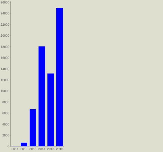 chart?cht=bvg&chs=567x527&chco=0000FF&chf=bg,s,DEDFCE&chxt=x,y&chxl=0:|2011|2012|2013|2014|2015|2016&chds=a&chd=t:20,632,6672,18023,13132,24941