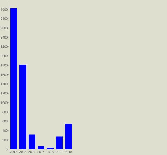 chart?cht=bvg&chs=567x527&chco=0000FF&chf=bg,s,DEDFCE&chxt=x,y&chxl=0:|2012|2013|2014|2015|2016|2017|2018&chds=a&chd=t:3020,1808,312,61,29,268,543