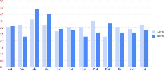Google Chart APIで生成した棒グラフの例
