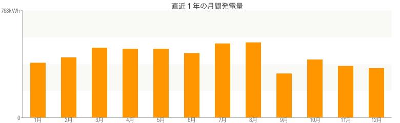 直近1年の月間発電量