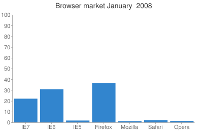 Browser market January  2008