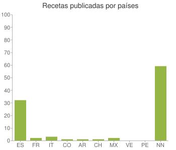 Recetas publicadas por países