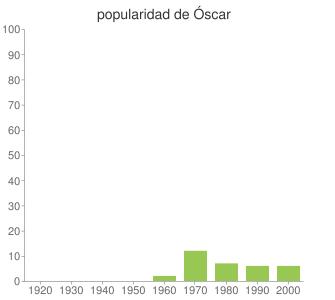 popularidad de Óscar