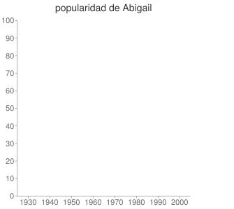 popularidad de Abigail