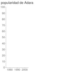 popularidad de Adara