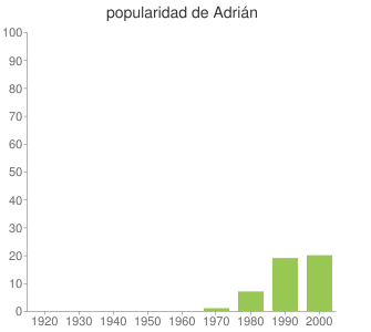 popularidad de Adrián