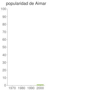popularidad de Aimar