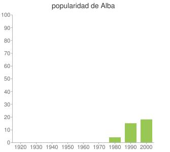 popularidad de Alba