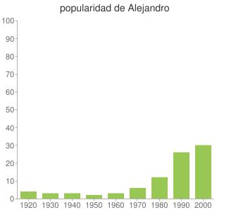 popularidad de Alejandro