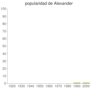 popularidad de Alexander