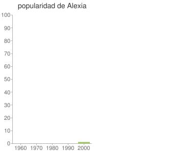 popularidad de Alexia