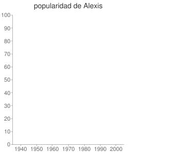 popularidad de Alexis