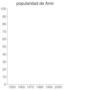 popularidad de Amir