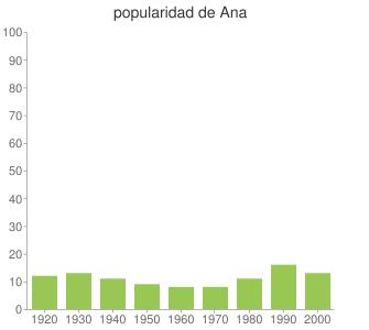 popularidad de Ana