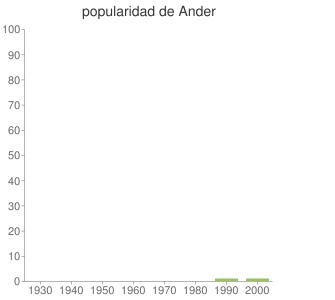 popularidad de Ander