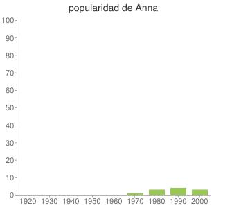 popularidad de Anna