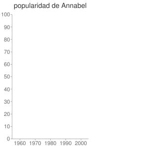 popularidad de Annabel