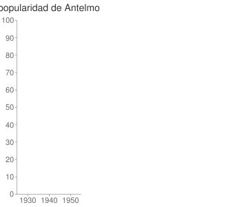 popularidad de Antelmo