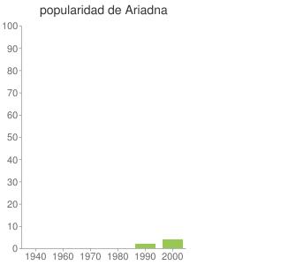 popularidad de Ariadna