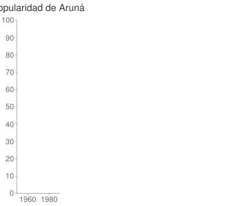 popularidad de Aruná